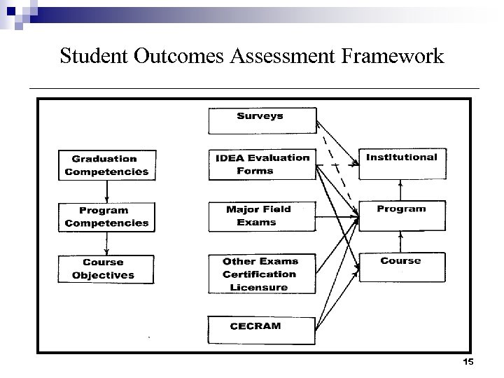 Student Outcomes Assessment Framework 15