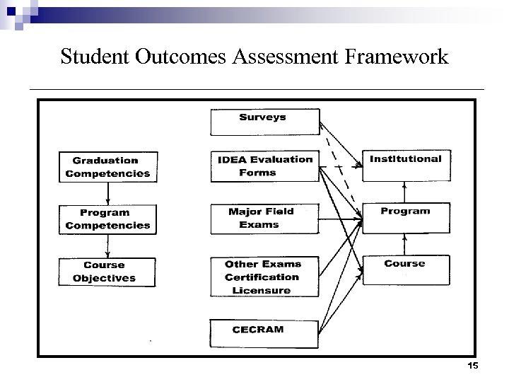 Student Outcomes Assessment Framework 15