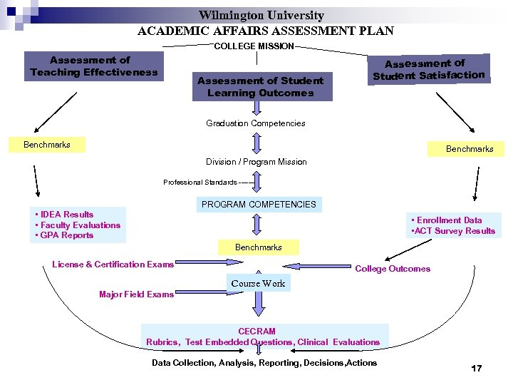 Wilmington University ACADEMIC AFFAIRS ASSESSMENT PLAN COLLEGE MISSION Assessment of Teaching Effectiveness Assessment of