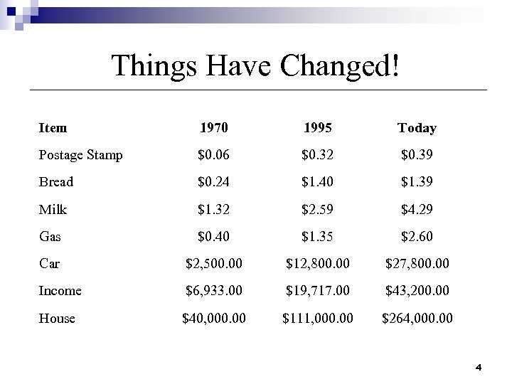Things Have Changed! Item 1970 1995 Today Postage Stamp $0. 06 $0. 32 $0.