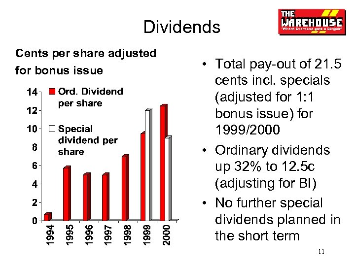 Dividends Cents per share adjusted for bonus issue • Total pay-out of 21. 5