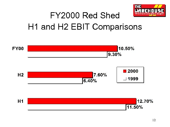 FY 2000 Red Shed H 1 and H 2 EBIT Comparisons 12