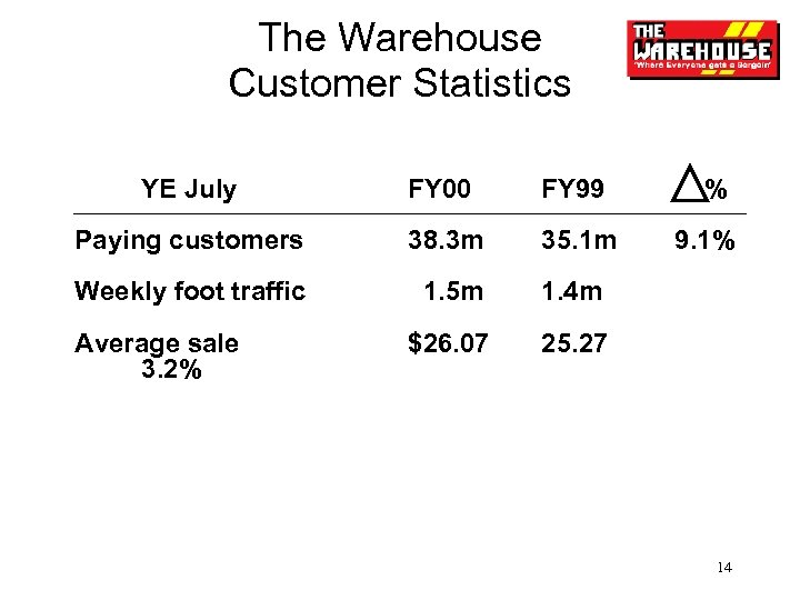 The Warehouse Customer Statistics YE July FY 00 FY 99 Paying customers 38. 3