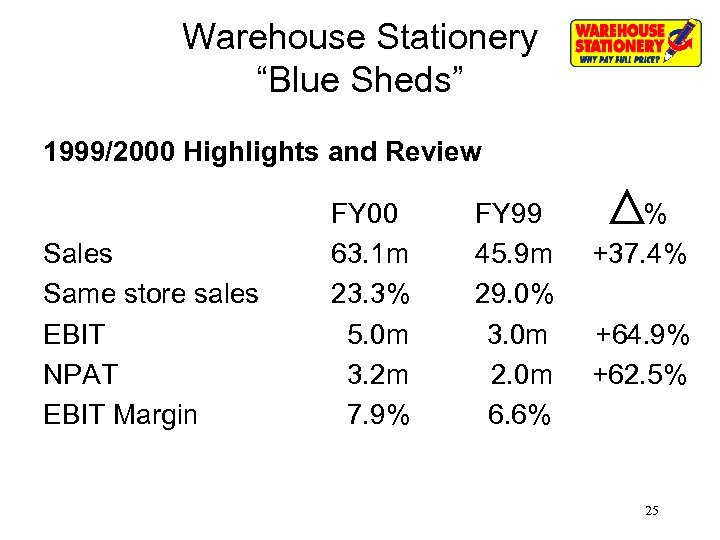 """Warehouse Stationery """"Blue Sheds"""" 1999/2000 Highlights and Review Sales Same store sales EBIT NPAT"""