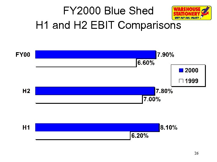 FY 2000 Blue Shed H 1 and H 2 EBIT Comparisons 26