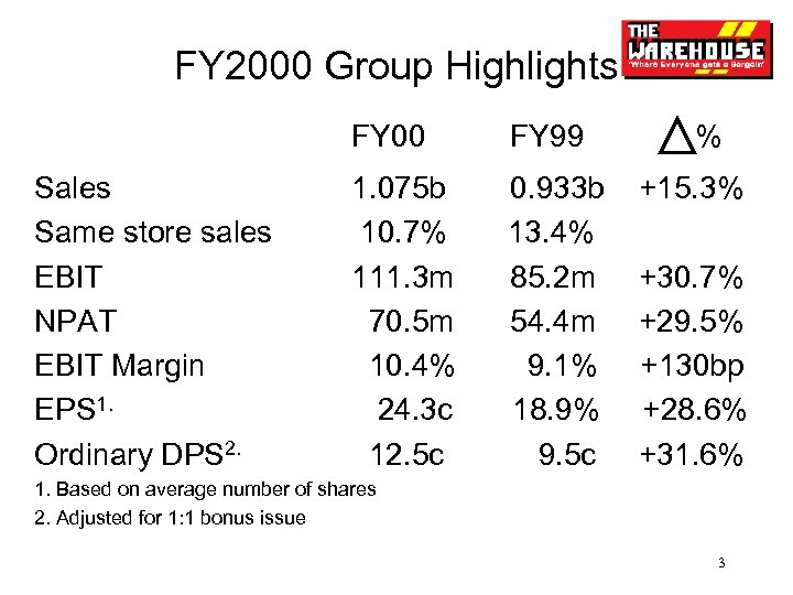 FY 2000 Group Highlights FY 00 Sales Same store sales EBIT NPAT EBIT Margin