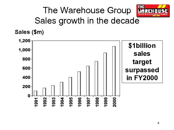 The Warehouse Group Sales growth in the decade Sales ($m) $1 billion sales target