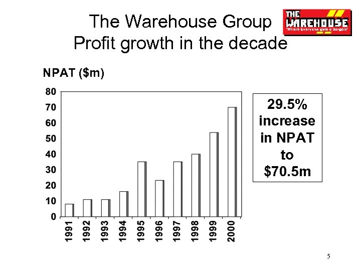 The Warehouse Group Profit growth in the decade NPAT ($m) 29. 5% increase in
