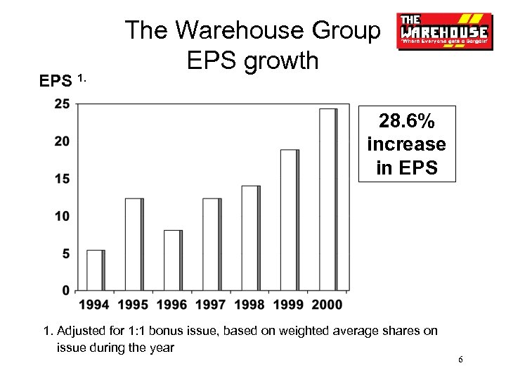 EPS 1. The Warehouse Group EPS growth 28. 6% increase in EPS 1. Adjusted