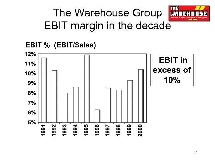 The Warehouse Group EBIT margin in the decade EBIT % (EBIT/Sales) EBIT in excess