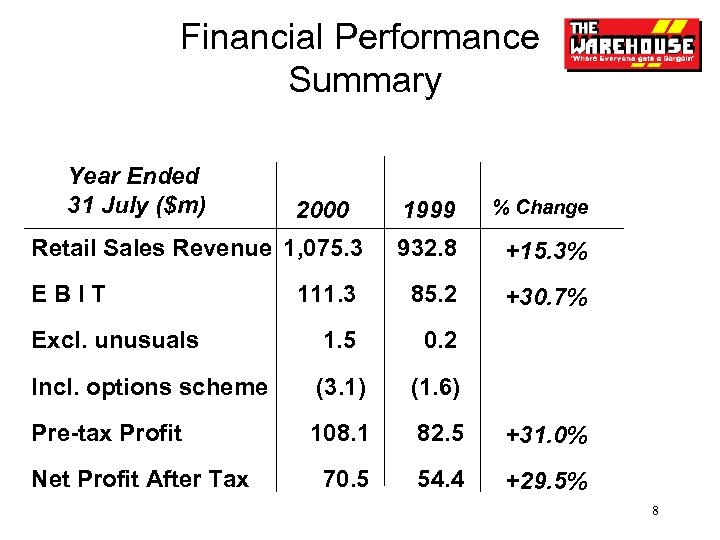 Financial Performance Summary Year Ended 31 July ($m) 1999 % Change Retail Sales Revenue