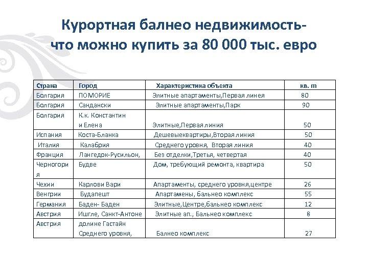 Курортная балнео недвижимостьчто можно купить за 80 000 тыс. евро Страна Болгария Испания Италия