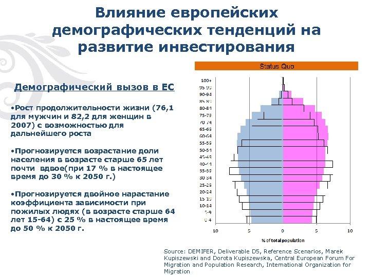 Влияние европейских демографических тенденций на развитие инвестирования Демографический вызов в ЕС • Рост продолжительности
