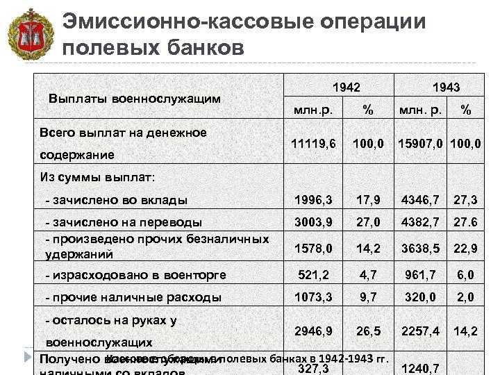Эмиссионно-кассовые операции полевых банков Выплаты военнослужащим 1942 1943 млн. р. % 11119, 6 100,