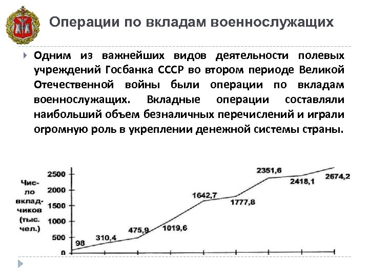 Операции по вкладам военнослужащих Одним из важнейших видов деятельности полевых учреждений Госбанка СССР во