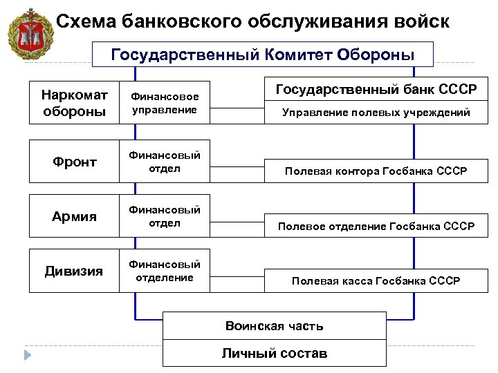 Схема банковского обслуживания войск Государственный Комитет Обороны Государственный банк СССР Наркомат обороны Финансовое управление