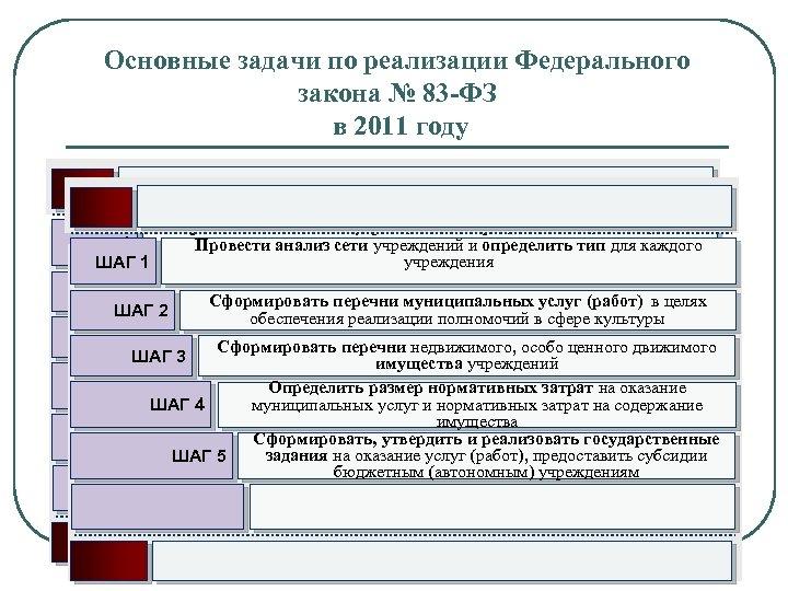 Основные задачи по реализации Федерального закона № 83 -ФЗ в 2011 году Провести анализ