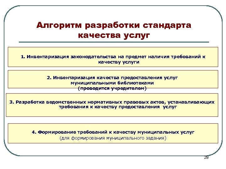 Алгоритм разработки стандарта качества услуг 1. Инвентаризация законодательства на предмет наличия требований к качеству