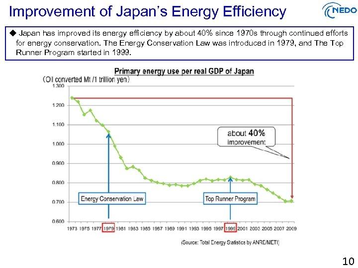Improvement of Japan's Energy Efficiency ◆ Japan has improved its energy efficiency by about