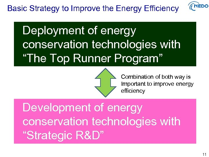 "Basic Strategy to Improve the Energy Efficiency Deployment of energy conservation technologies with ""The"