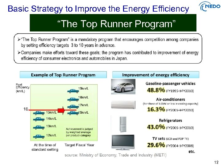 "Basic Strategy to Improve the Energy Efficiency ""The Top Runner Program"" 12"