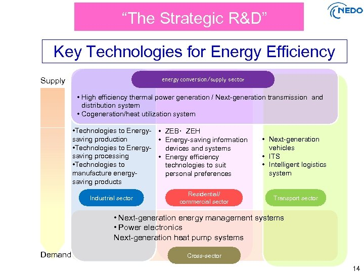 """The Strategic R&D"" Key Technologies for Energy Efficiency energy conversion/supply sector Supply • High"
