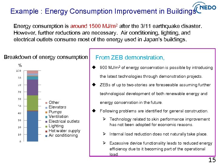 Example : Energy Consumption Improvement in Buildings Energy consumption is around 1500 MJ/m 2