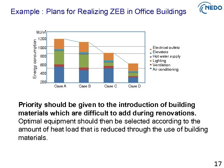 Example : Plans for Realizing ZEB in Office Buildings Energy consumption MJ/㎡ 1200 Electrical