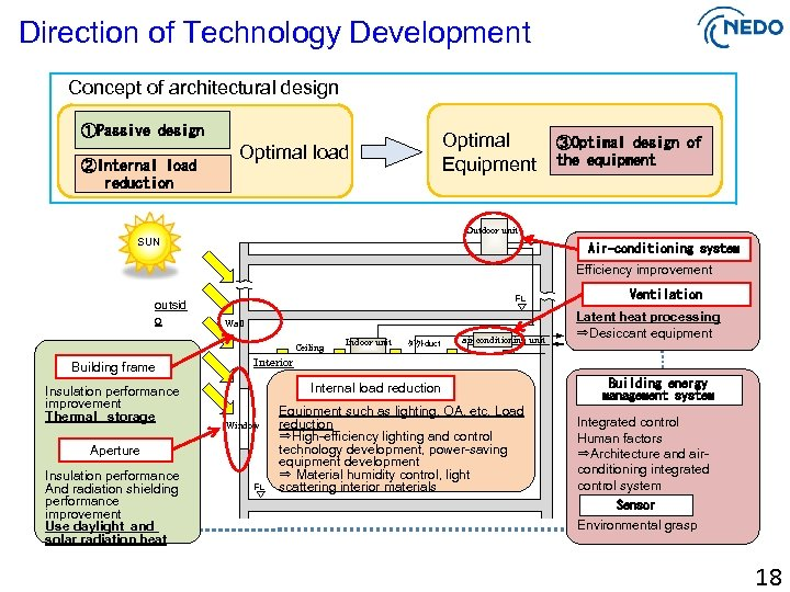 Direction of Technology Development Concept of architectural design ①Passive design ②Internal load   reduction