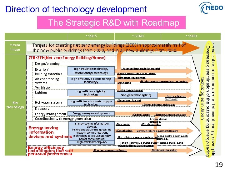 Direction of technology development The Strategic R&D with Roadmap ~ 2015 ~ 2030 Targets