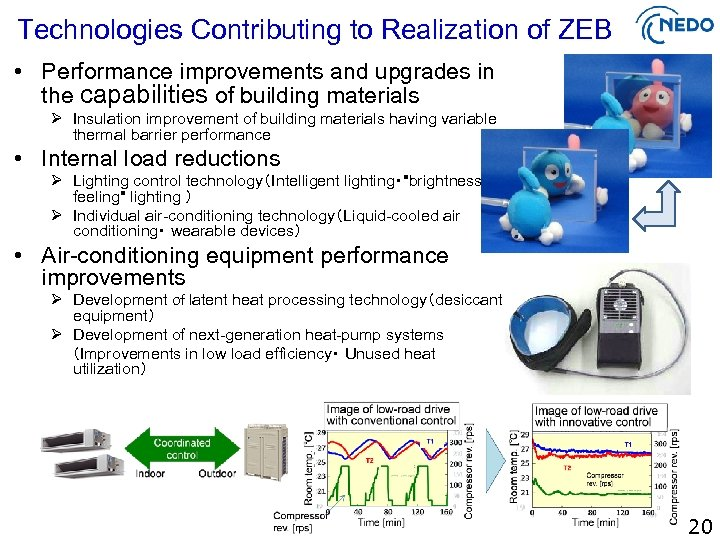 Technologies Contributing to Realization of ZEB • Performance improvements and upgrades in the capabilities