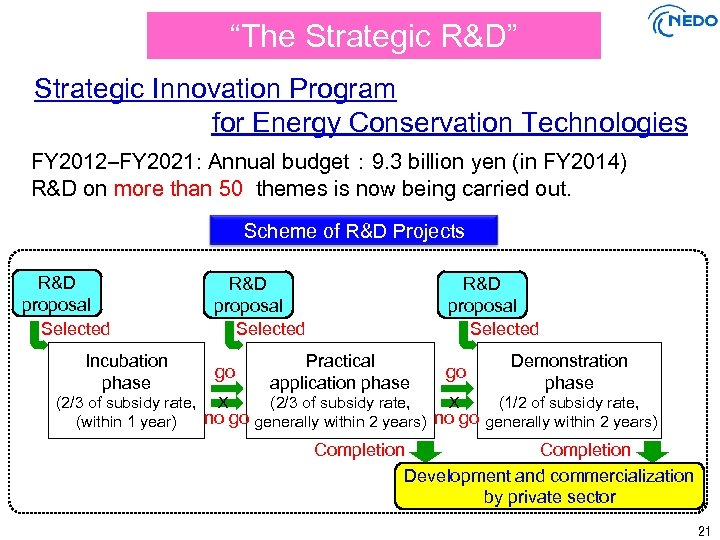 """The Strategic R&D"" Strategic Innovation Program for Energy Conservation Technologies FY 2012–FY 2021: Annual"