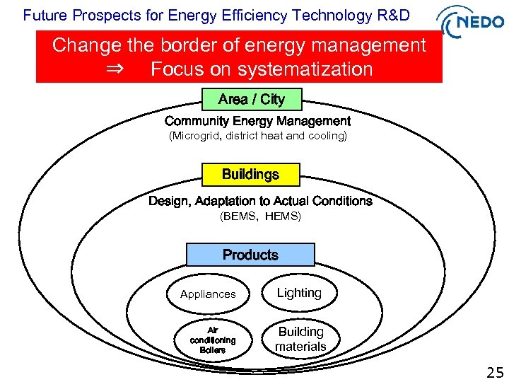 Future Prospects for Energy Efficiency Technology R&D Change the border of energy management ⇒
