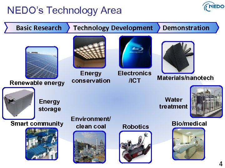 NEDO's Technology Area Basic Research Renewable energy Technology Development Energy conservation Electronics Materials/nanotech /ICT