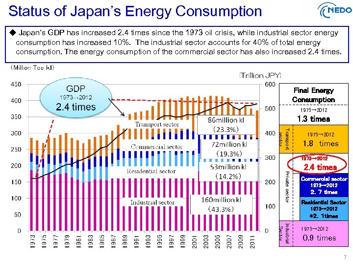 Status of Japan's Energy Consumption ◆ Japan's GDP has increased 2. 4 times since