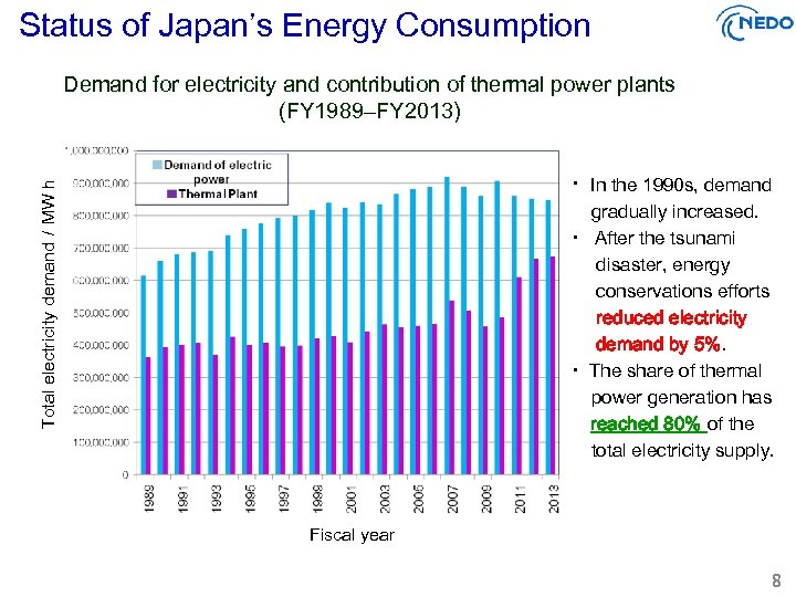 Status of Japan's Energy Consumption Demand for electricity and contribution of thermal power plants