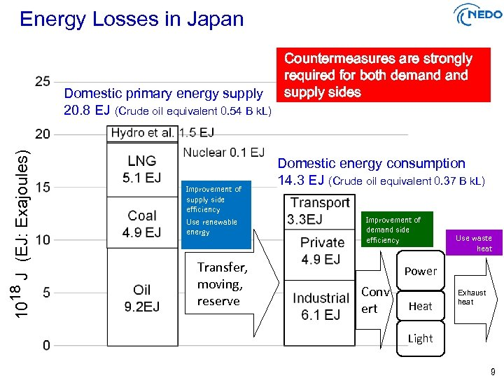 Energy Losses in Japan 1018 J (EJ: Exajoules)   Domestic primary energy supply 20.