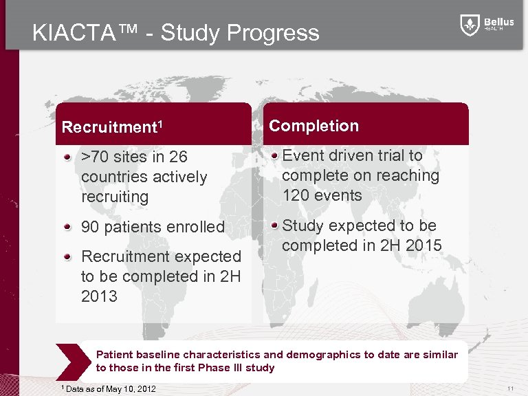 KIACTA™ - Study Progress Recruitment 1 Completion >70 sites in 26 countries actively recruiting