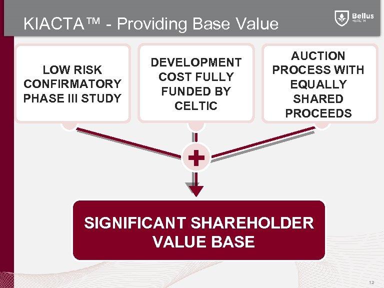 KIACTA™ - Providing Base Value LOW RISK CONFIRMATORY PHASE III STUDY DEVELOPMENT COST FULLY