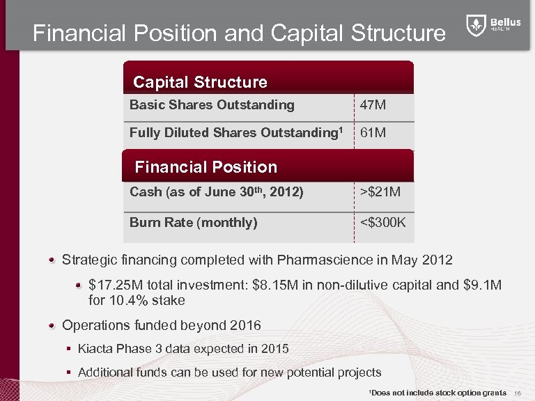 Financial Position and Capital Structure Basic Shares Outstanding 47 M Fully Diluted Shares Outstanding