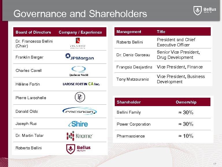 Governance and Shareholders Board of Directors Charles Cavell Hélène Fortin LAROSE FORTIN CA Inc.