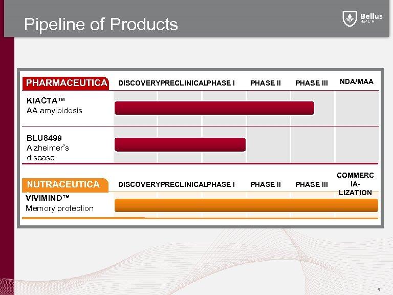 Pipeline of Products PHARMACEUTICA LS DISCOVERYPRECLINICAL PHASE III NDA/MAA PHASE III COMMERC IALIZATION KIACTA™