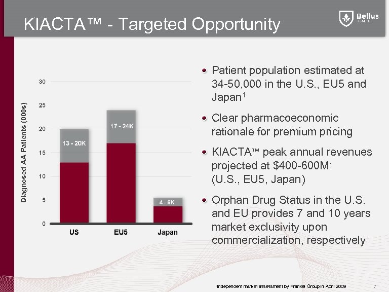 Diagnosed AA Patients (000 s) KIACTA™ - Targeted Opportunity Patient population estimated at 34