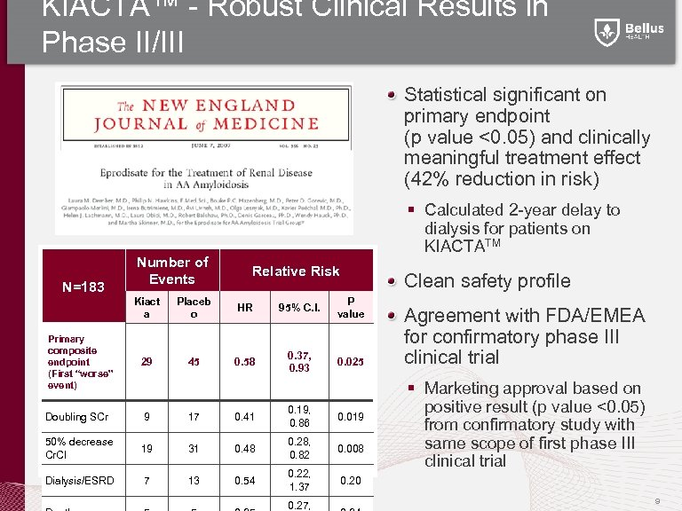 KIACTA™ - Robust Clinical Results in Phase II/III Statistical significant on primary endpoint (p