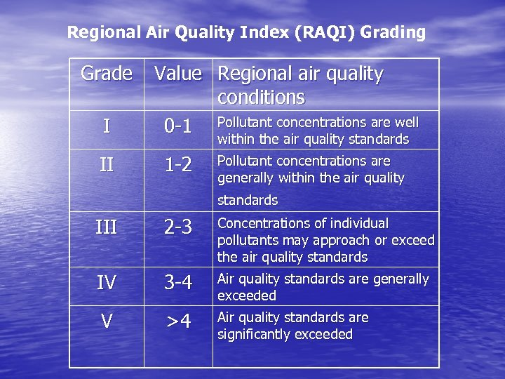 Regional Air Quality Index (RAQI) Grading Grade I II Value Regional air quality conditions
