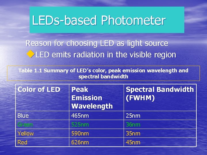 LEDs-based Photometer Reason for choosing LED as light source u. LED emits radiation in