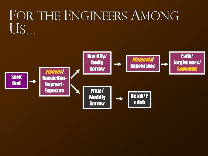 For the Engineers Among Us… Seek God Elencho/ Conviction. Reproof Exposure Humility/ Godly Sorrow