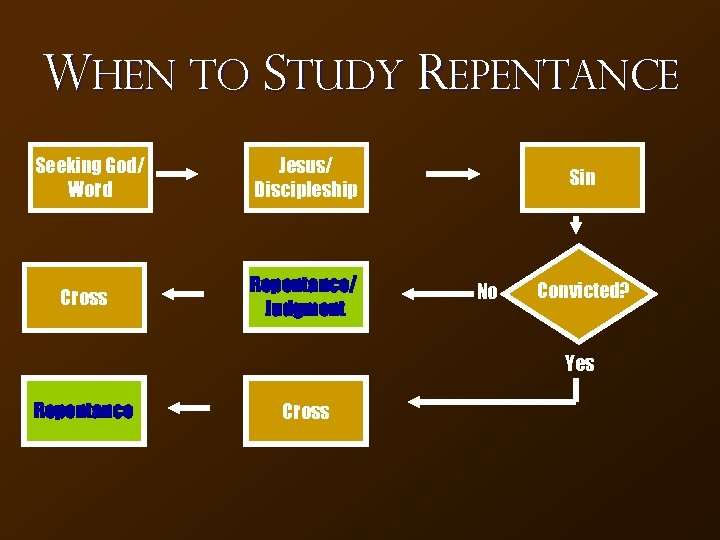 When to Study Repentance Seeking God/ Word Jesus/ Discipleship Cross Repentance/ Judgment Sin No