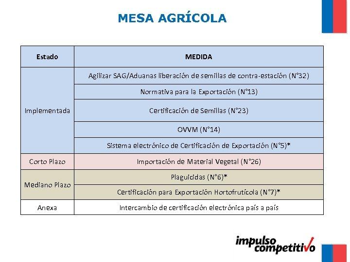 MESA AGRÍCOLA Estado MEDIDA Agilizar SAG/Aduanas liberación de semillas de contra-estación (N° 32) Normativa