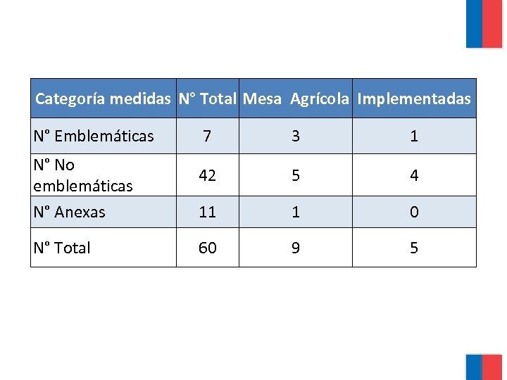 Categoría medidas N° Total Mesa Agrícola Implementadas N° Emblemáticas N° No emblemáticas N° Anexas